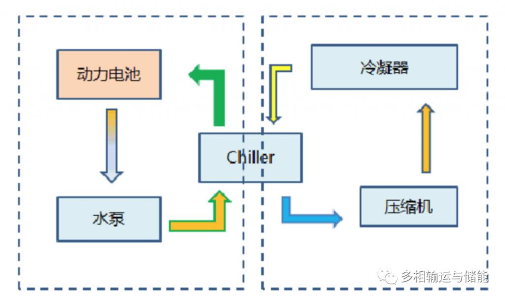 电池热管理工程实践认知 (2): 液冷及直冷式热管理系统
