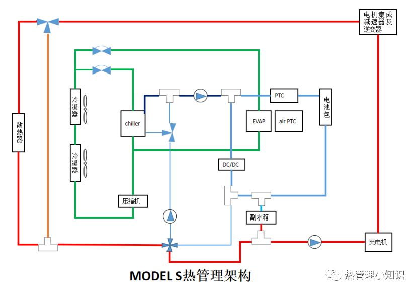 Tesla 热管理架构介绍