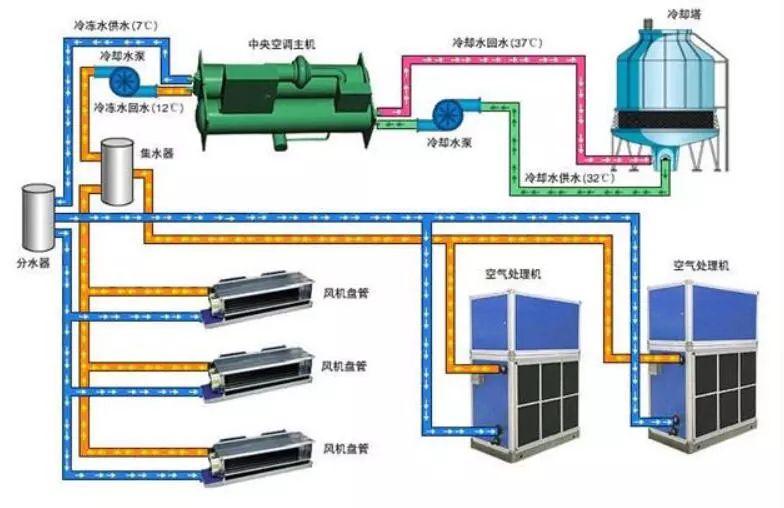 技术:VRV空调系统这样解释,小白也能看得懂