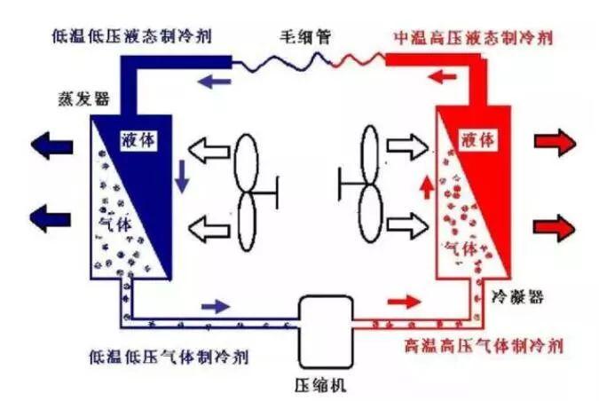 老师傅总结的制冷系统故障排除方法01:压力分析法